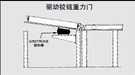 工业空气弹簧的应用介绍